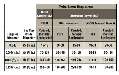 Oxygen Acetylene Cutting Tips Cutting Torch Tip Flow