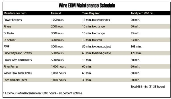 Maintaining Wire EDMs - Canadian Industrial Machinery