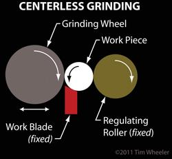 Grinding Machine Diagram