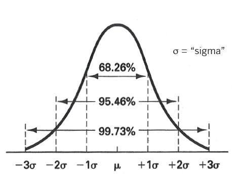 Lean Six Sigma: Distribuição Gaussiana